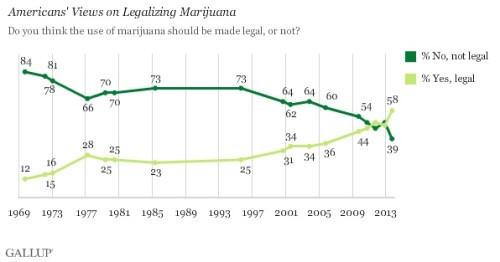 Gallop Poll Marijuana