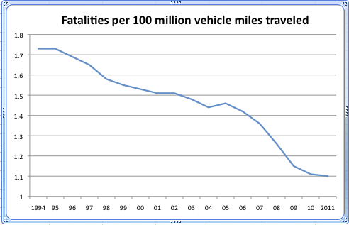 Traffic Fatalities per 100 million miles