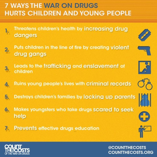 7 ways the war on drugs hurts children and young people